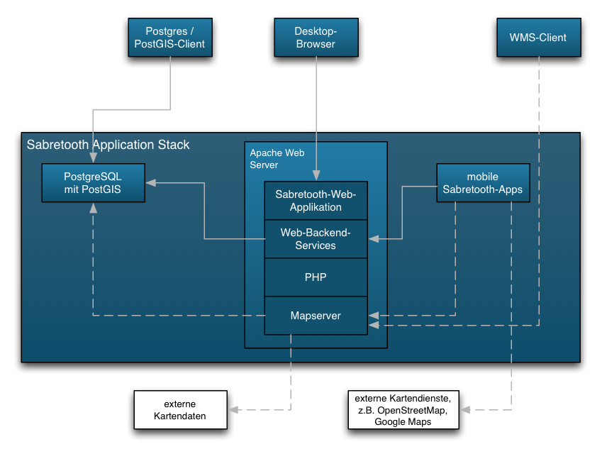 Sabretooth Application Stack